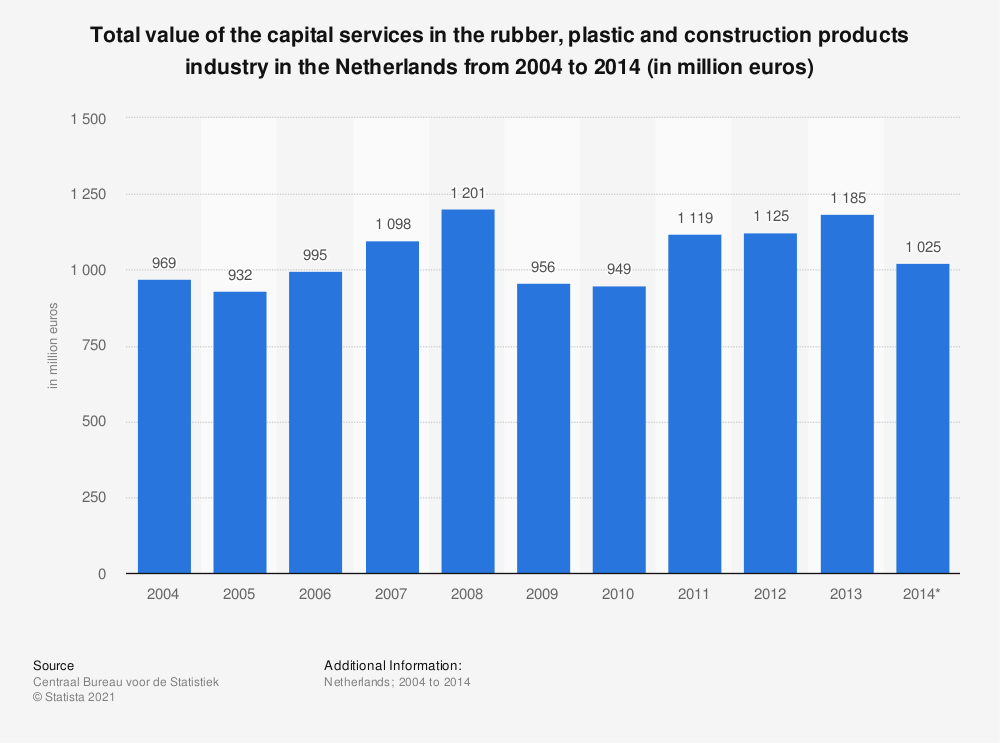 Statistic: Total value of the capital services in the rubber, plastic and construction products industry in the Netherlands from 2004 to 2014 (in million euros) | Statista