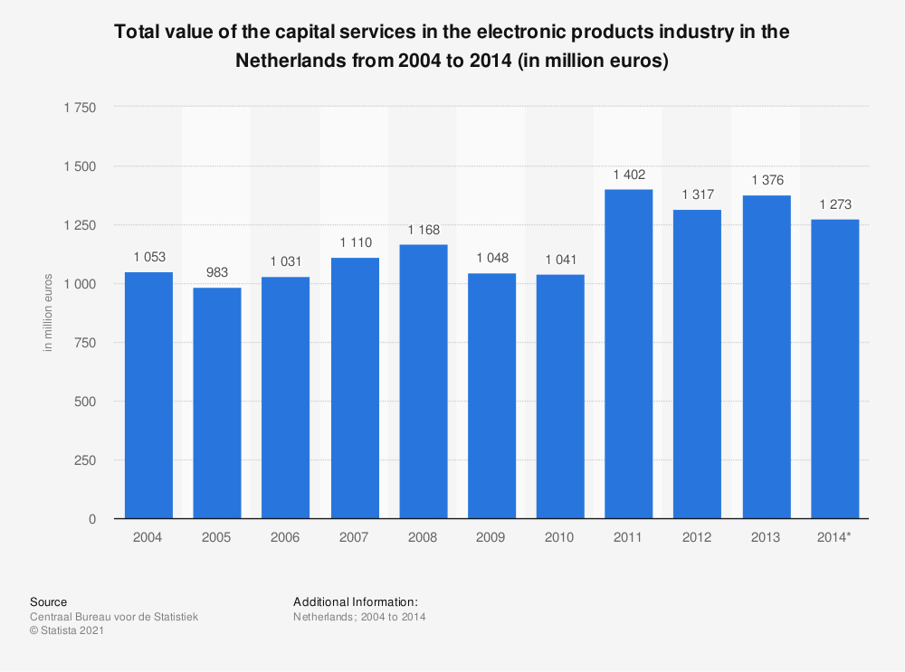 Statistic: Total value of the capital services in the electronic products industry in the Netherlands from 2004 to 2014 (in million euros) | Statista