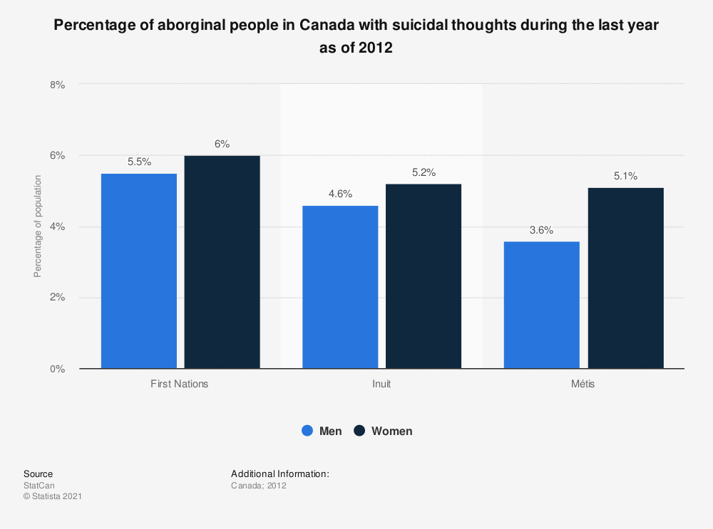 Statistic: Percentage of aborginal people in Canada with suicidal thoughts during the last year as of 2012  | Statista