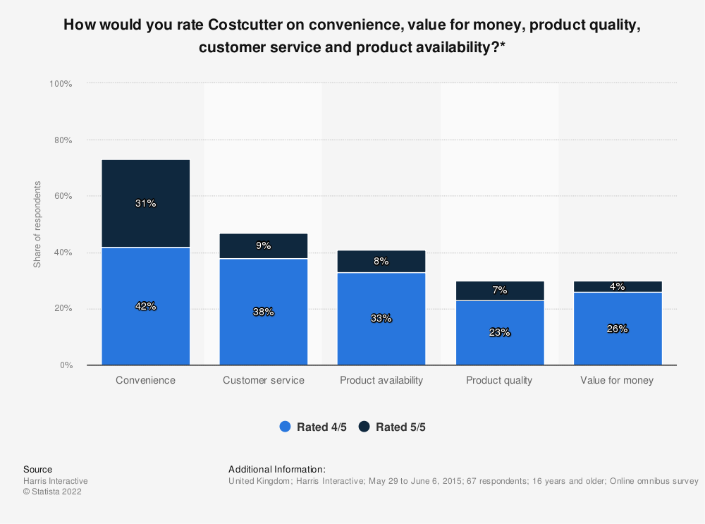 Statistic: How would you rate Costcutter on convenience, value for money, product quality, customer service and product availability?* | Statista