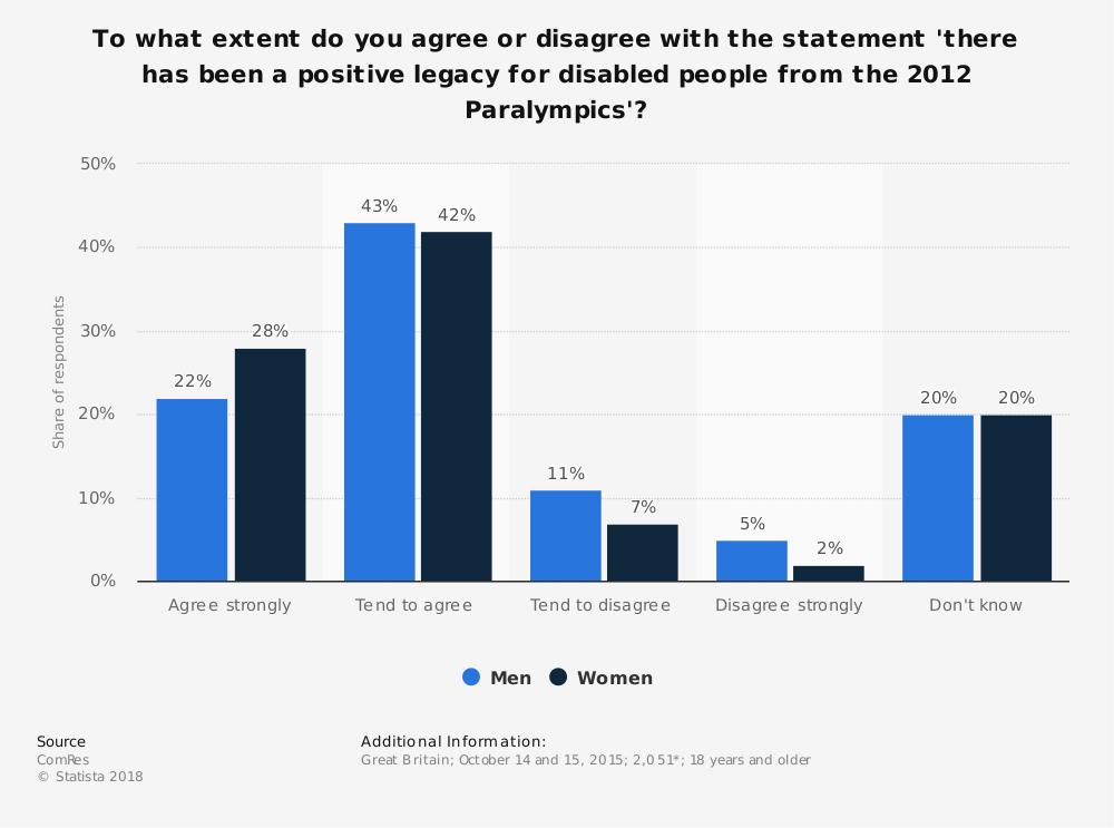 Statistic: To what extent do you agree or disagree with the statement 'there has been a positive legacy for disabled people from the 2012 Paralympics'? | Statista