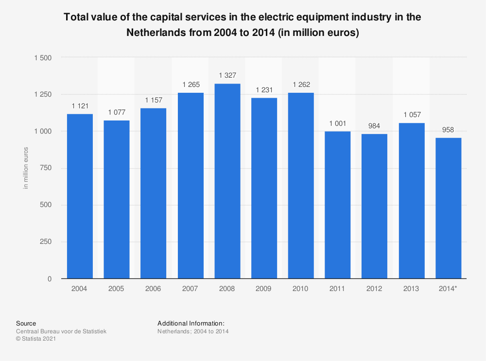 Statistic: Total value of the capital services in the electric equipment industry in the Netherlands from 2004 to 2014 (in million euros) | Statista