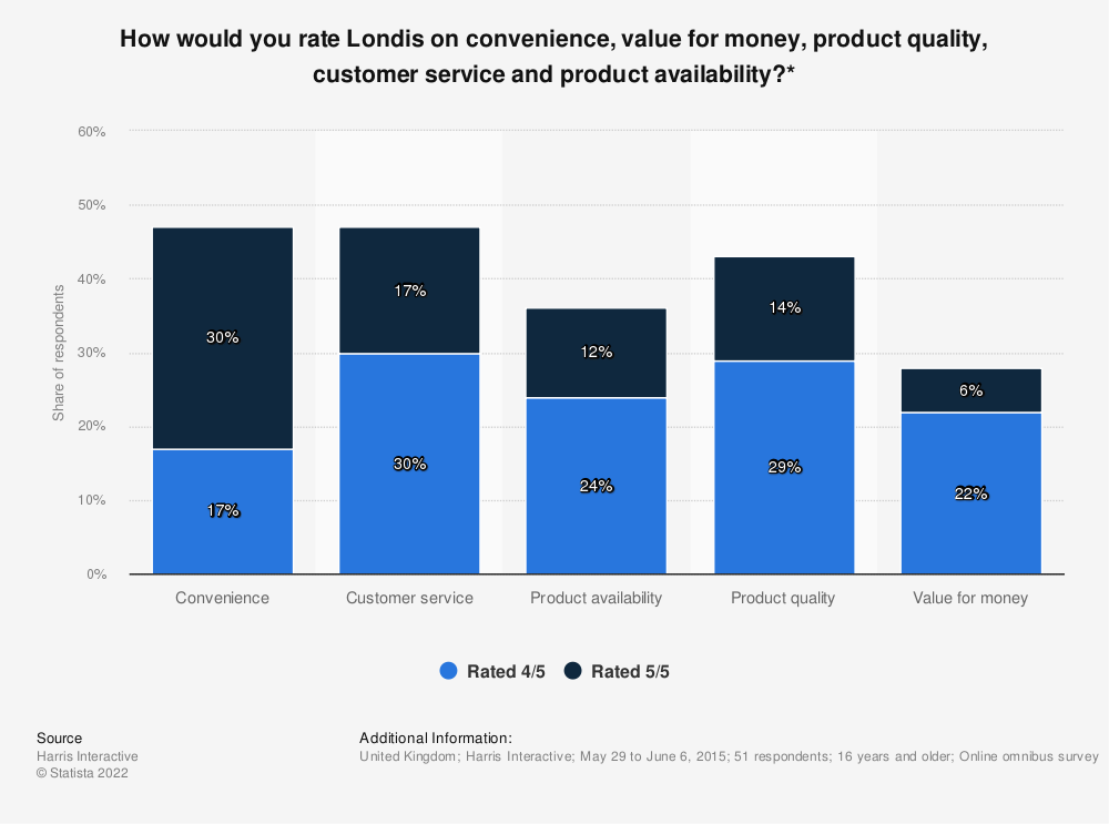 Statistic: How would you rate Londis on convenience, value for money, product quality, customer service and product availability?* | Statista