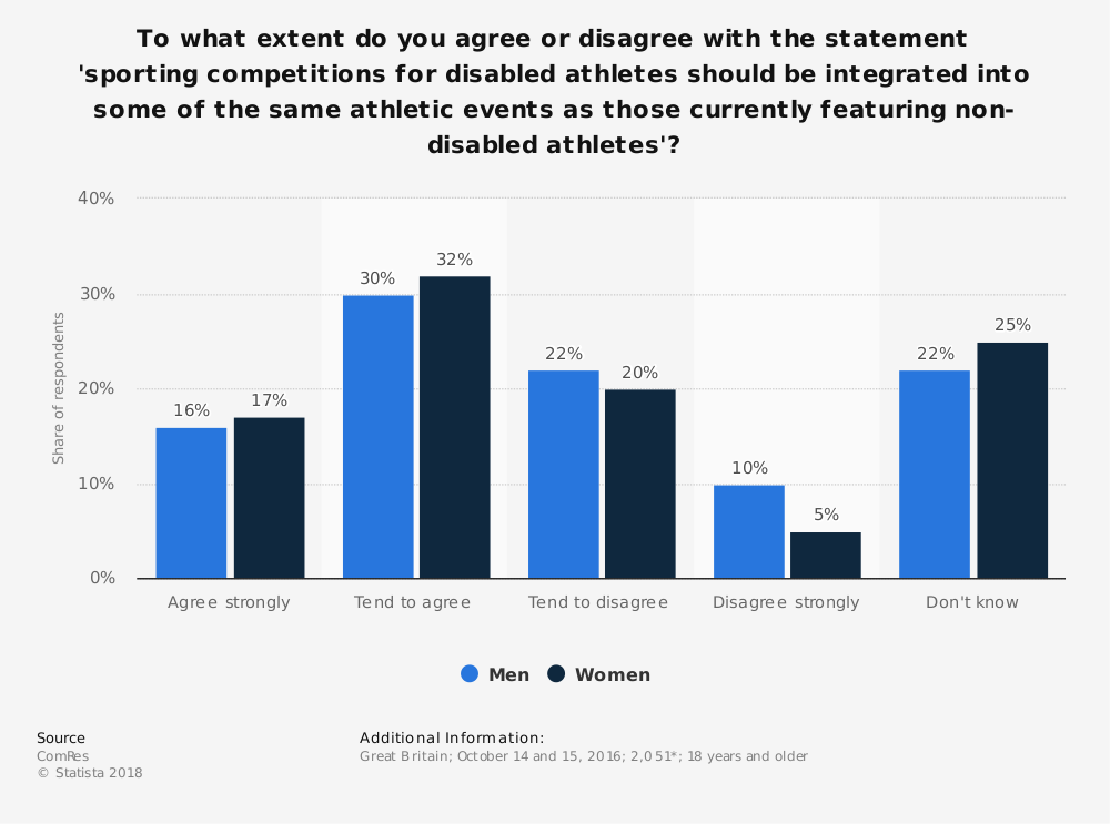 Statistic: To what extent do you agree or disagree with the statement 'sporting competitions for disabled athletes should be integrated into some of the same athletic events as those currently featuring non-disabled athletes'? | Statista