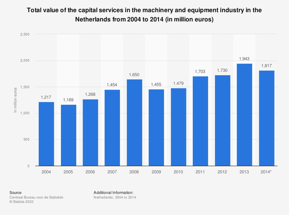 Statistic: Total value of the capital services in the machinery and equipment industry in the Netherlands from 2004 to 2014 (in million euros)   Statista