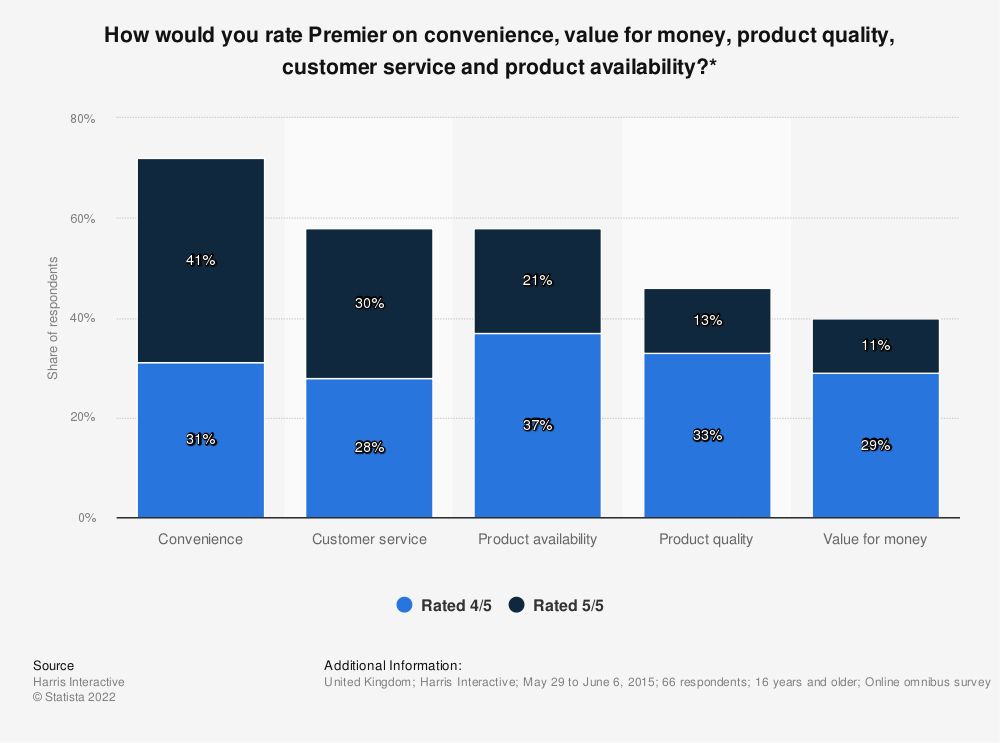 Statistic: How would you rate Premier on convenience, value for money, product quality, customer service and product availability?* | Statista