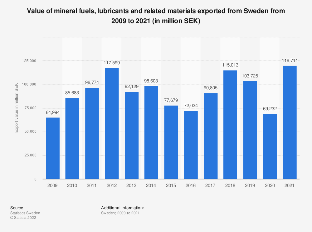 Statistic: Value of mineral fuels, lubricants and related materials exported from Sweden from 2007 to 2017 (in million SEK) | Statista