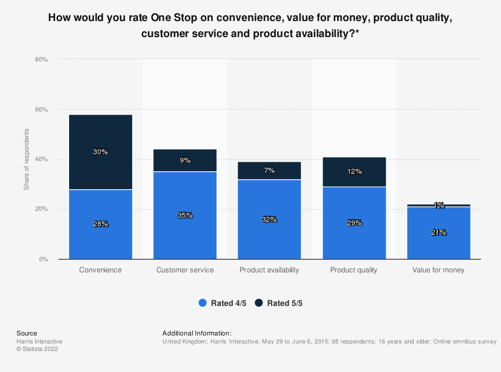 Statistic: How would you rate One Stop on convenience, value for money, product quality, customer service and product availability?* | Statista