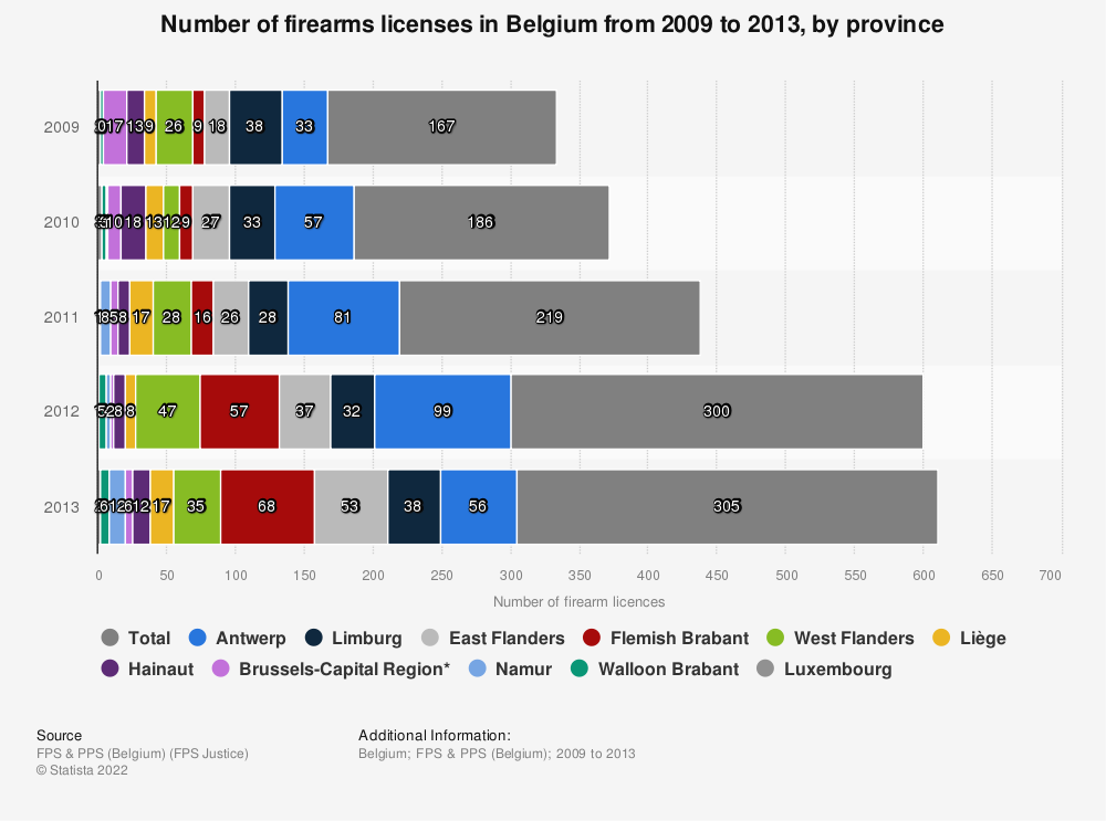 Statistic: Number of firearms licenses in Belgium from 2009 to 2013, by province | Statista