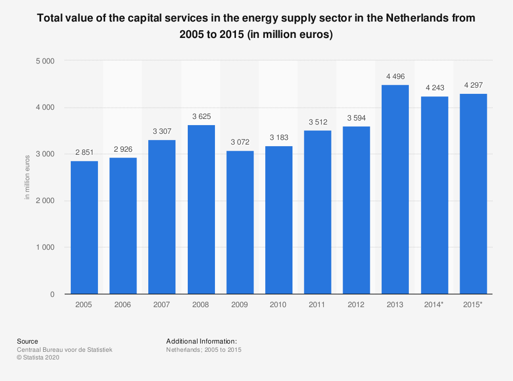 Statistic: Total value of the capital services in the energy supply sector in the Netherlands from 2005 to 2015 (in million euros) | Statista