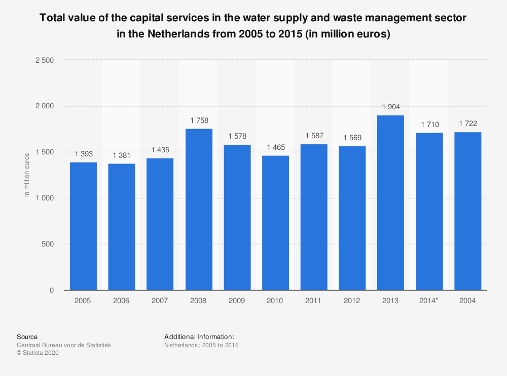 Statistic: Total value of the capital services in the water supply and waste management sector in the Netherlands from 2005 to 2015 (in million euros) | Statista