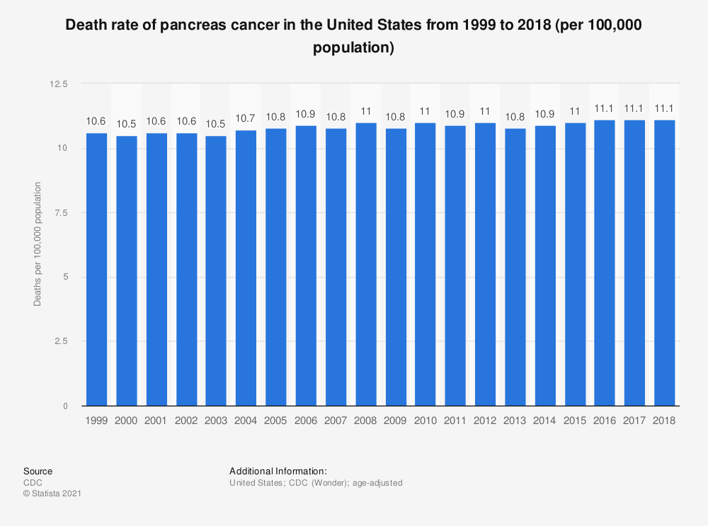 Statistic: Death rate of pancreas cancer in the United States from 1999 to 2015 (per 100,000 population) | Statista