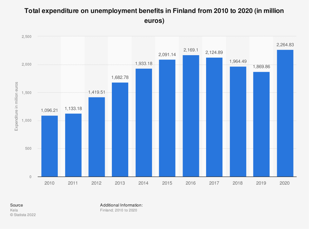 Statistic: Total expenditure on unemployment benefits in Finland from 2006 to 2016 (in million euros) | Statista