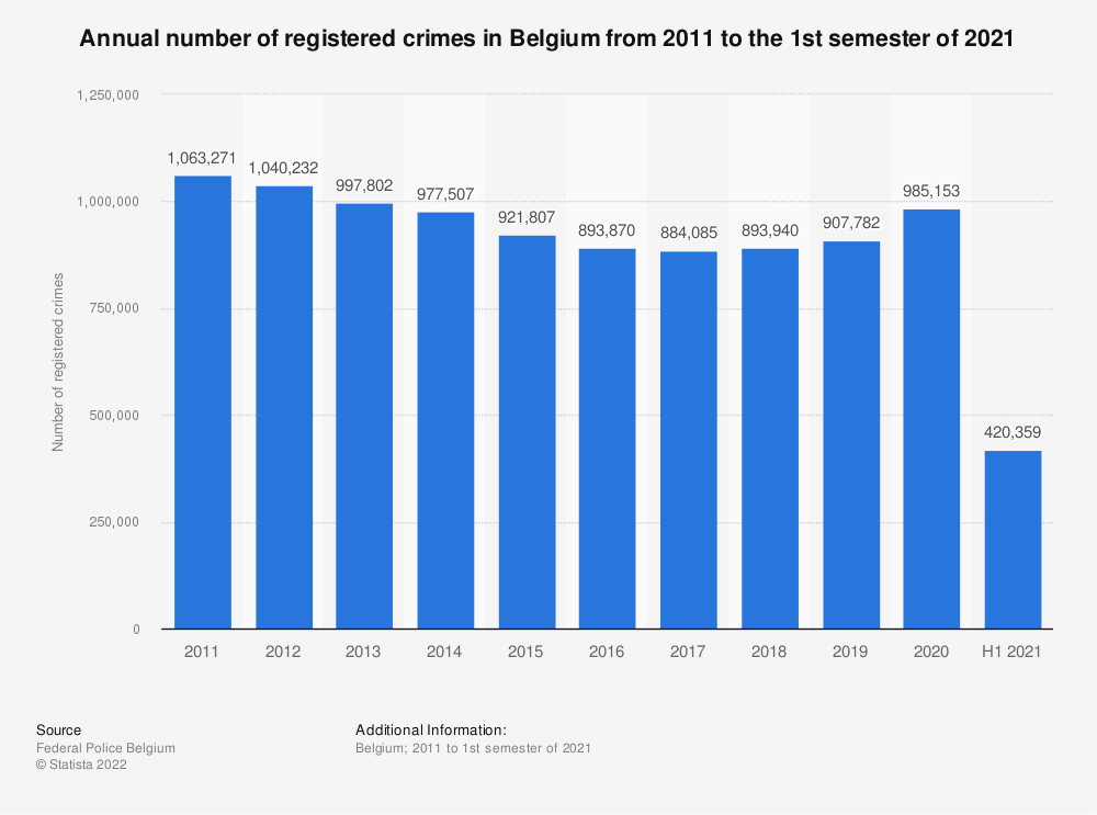 Statistic: Annual number of registered crimes in Belgium from 2009 to the 1st semester of 2019 | Statista