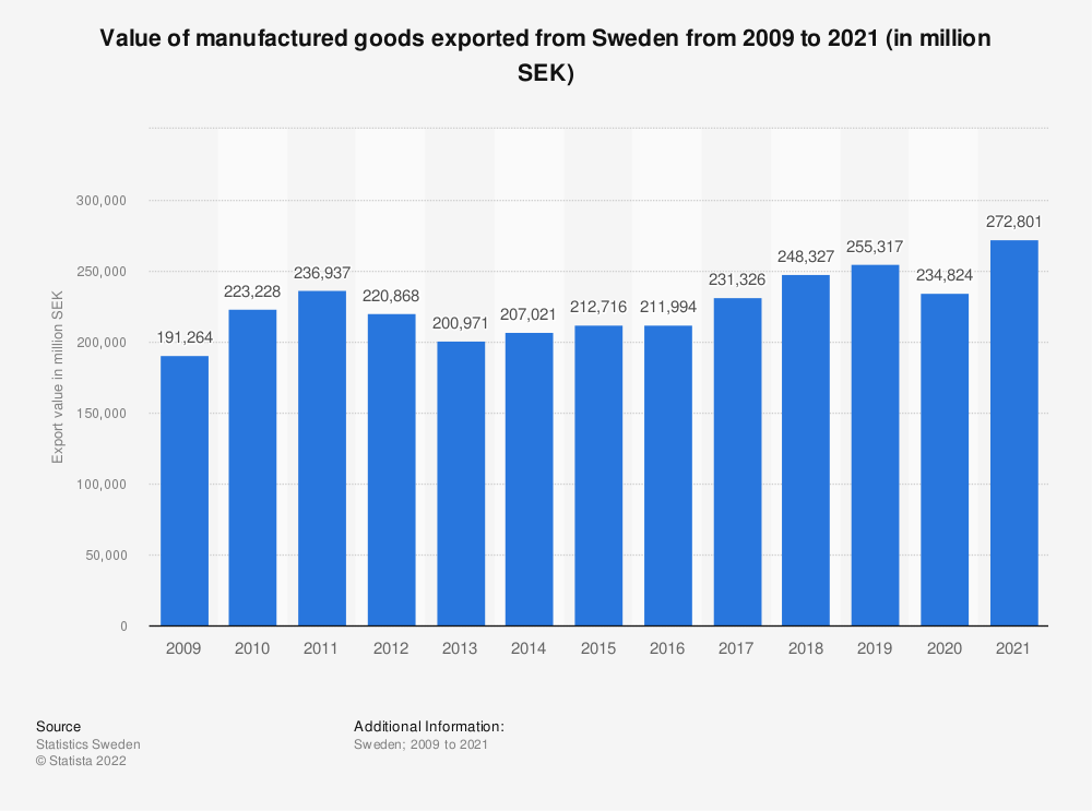 Statistic: Value of manufactured goods exported from Sweden from 2009 to 2020 (in million SEK) | Statista