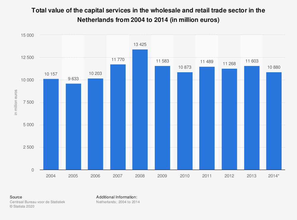 Statistic: Total value of the capital services in the wholesale and retail trade sector in the Netherlands from 2004 to 2014 (in million euros) | Statista