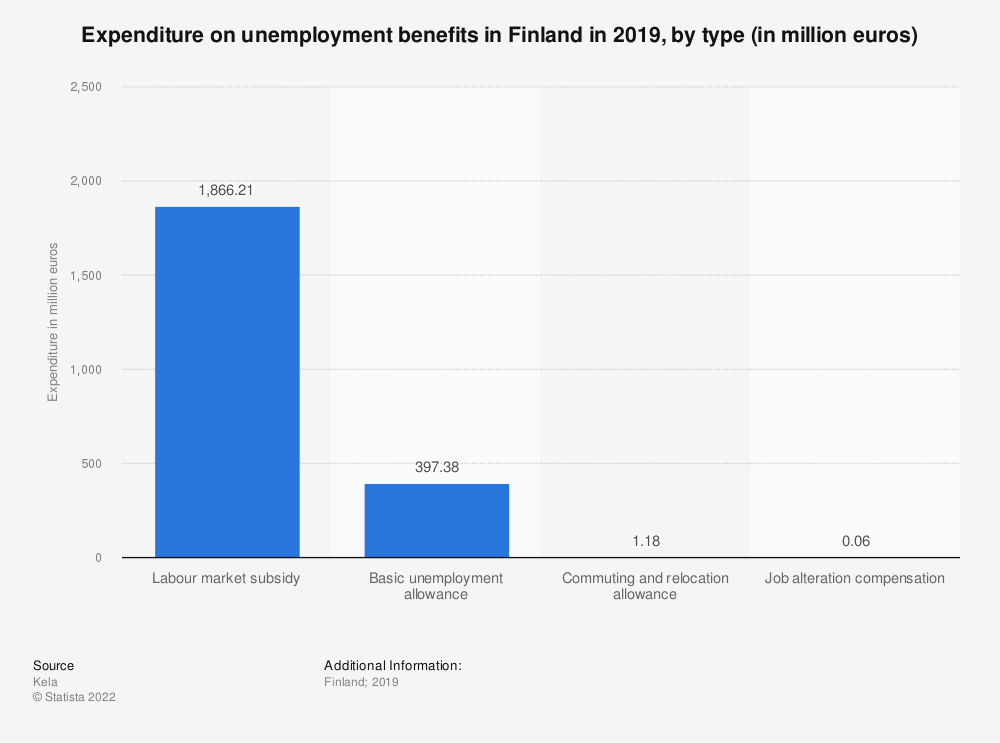 Statistic: Expenditure on unemployment benefits in Finland in 2016, by type (in million euros) | Statista