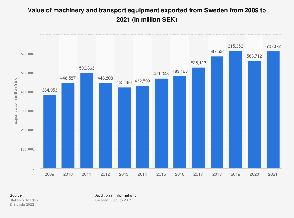 Statistic: Value of machinery and transport equipment exported from Sweden from 2009 to 2019 (in million SEK) | Statista
