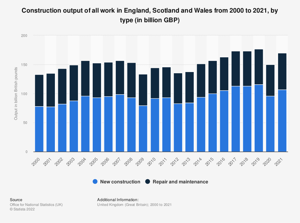 Statistic: Quarterly construction output of all work in Great Britain (GB) from 2014 to 2018, by type* (in million GBP) | Statista