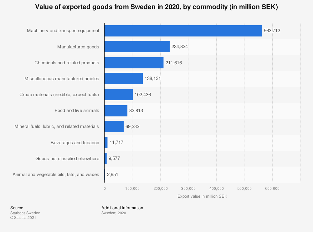 Statistic: Value of goods exported from Sweden in 2018, by commodity (in million SEK) | Statista