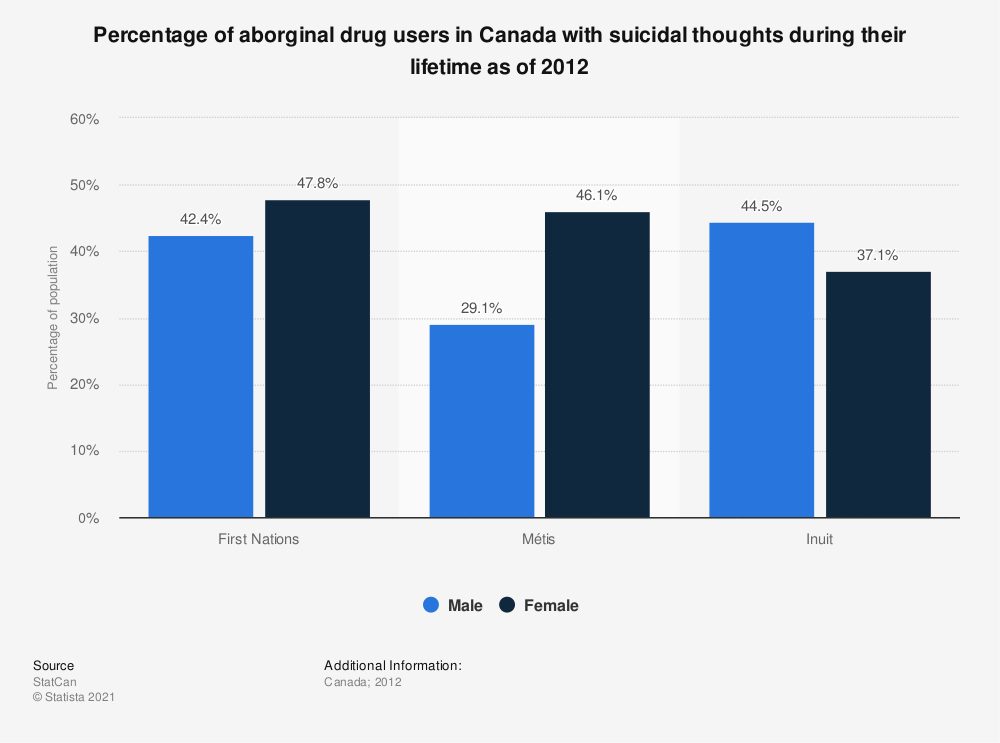 Statistic: Percentage of aborginal drug users in Canada with suicidal thoughts during their lifetime as of 2012 | Statista