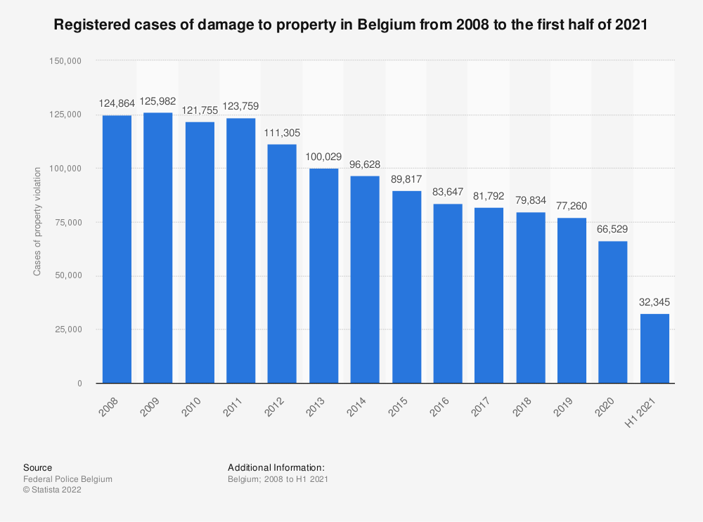 Statistic: Registered cases of property violation in Belgium from 2008 to 2018 | Statista
