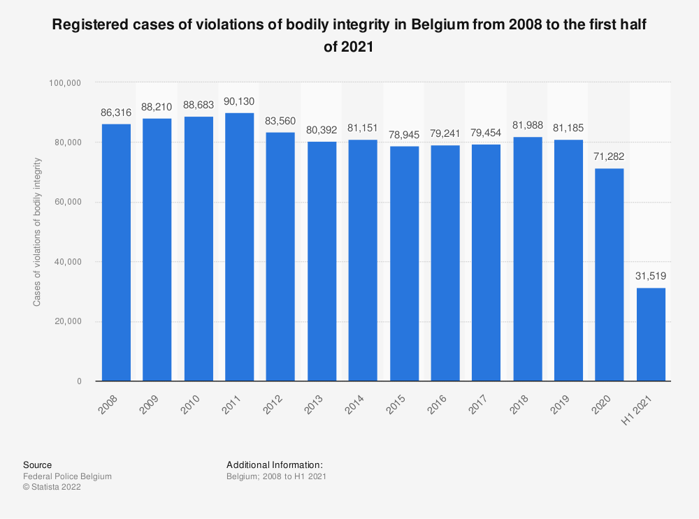 Statistic: Registered cases of violations of bodily integrity in Belgium from 2007 to 2017 | Statista