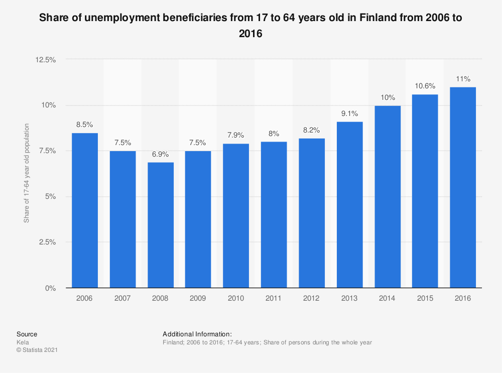Statistic: Share of unemployment beneficiaries from 17 to 64 years old in Finland from 2006 to 2016 | Statista