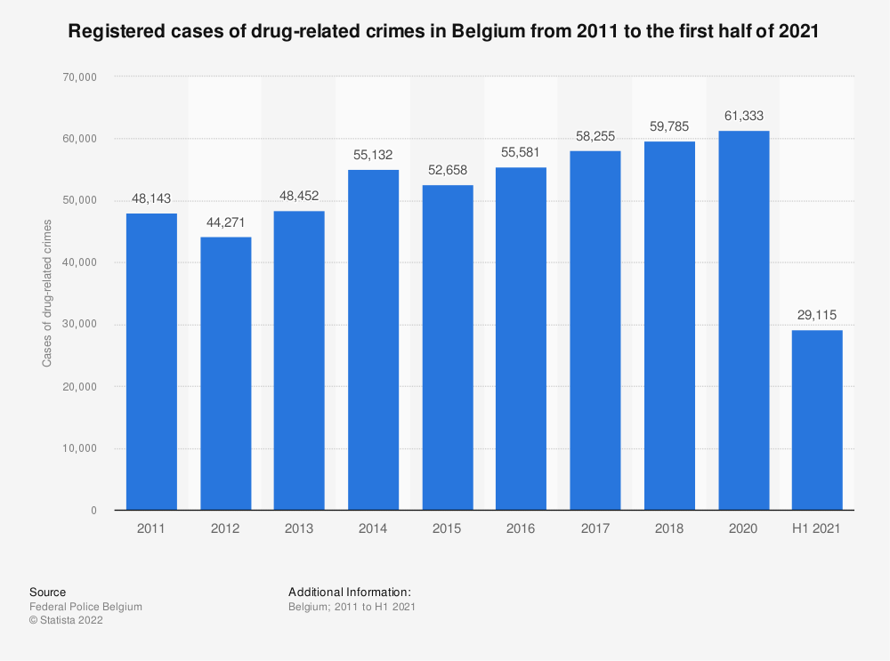 Statistic: Registered cases of drug-related crimes in Belgium from 2008 to 2018 | Statista