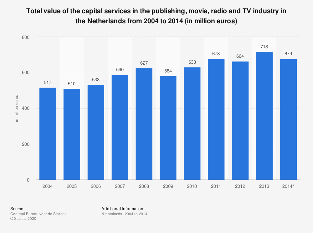 Statistic: Total value of the capital services in the publishing, movie, radio and TV industry in the Netherlands from 2004 to 2014 (in million euros) | Statista