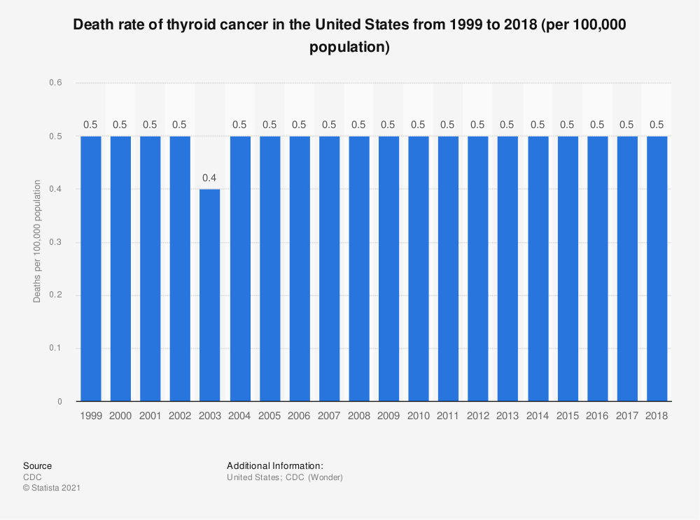 Statistic: Death rate of thyroid cancer in the United States from 1999 to 2016 (per 100,000 population) | Statista