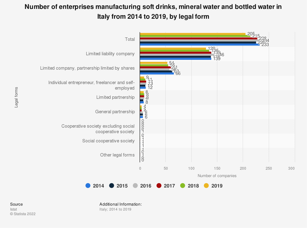 Statistic: Number of enterprises manufacturing soft drinks, mineral water and bottled water in Italy from 2014 to 2017, by legal form | Statista