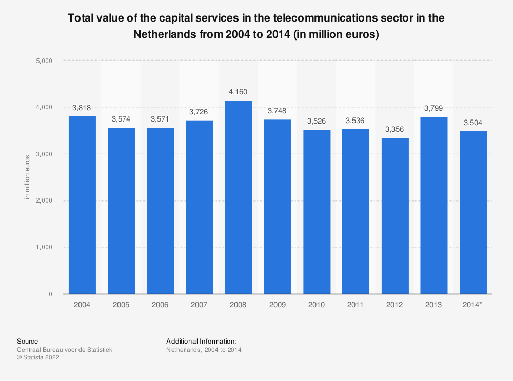 Statistic: Total value of the capital services in the telecommunications sector in the Netherlands from 2004 to 2014 (in million euros) | Statista
