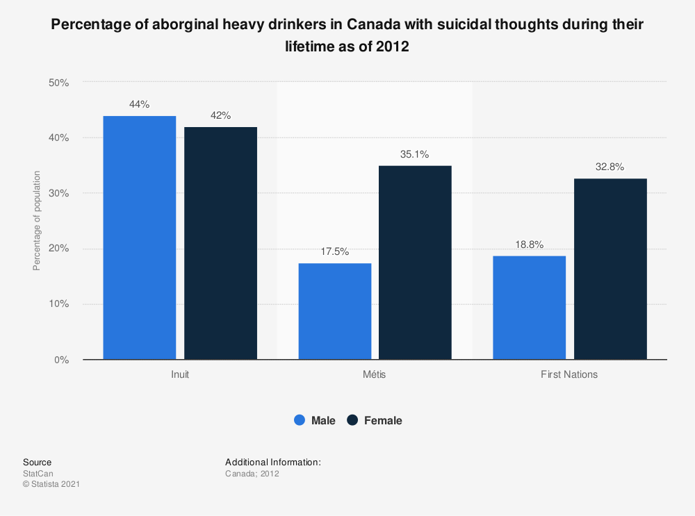 Statistic: Percentage of aborginal heavy drinkers in Canada with suicidal thoughts during their lifetime as of 2012 | Statista