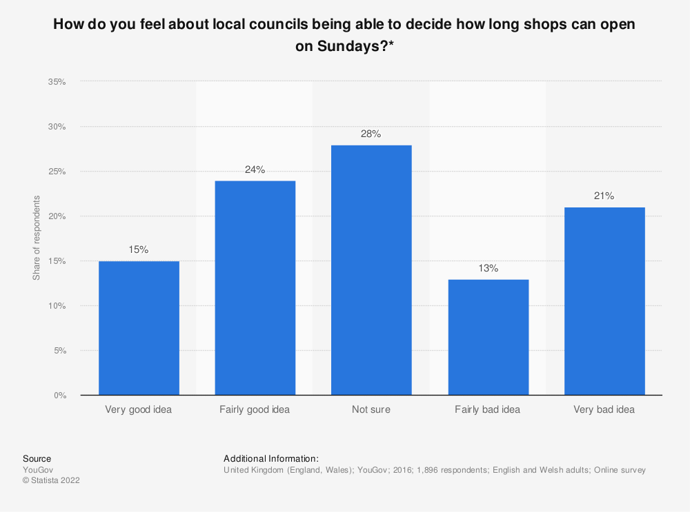 Statistic: How do you feel about local councils being able to decide how long shops can open on Sundays?*   Statista