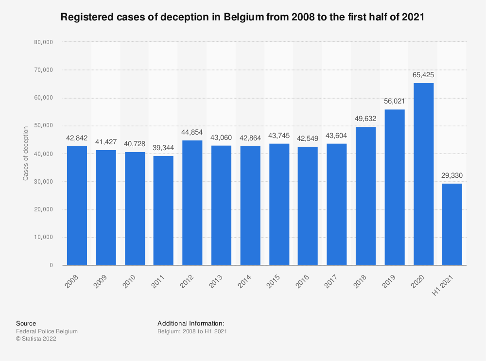 Statistic: Registered cases of deception in Belgium from 2008 to 2019   Statista