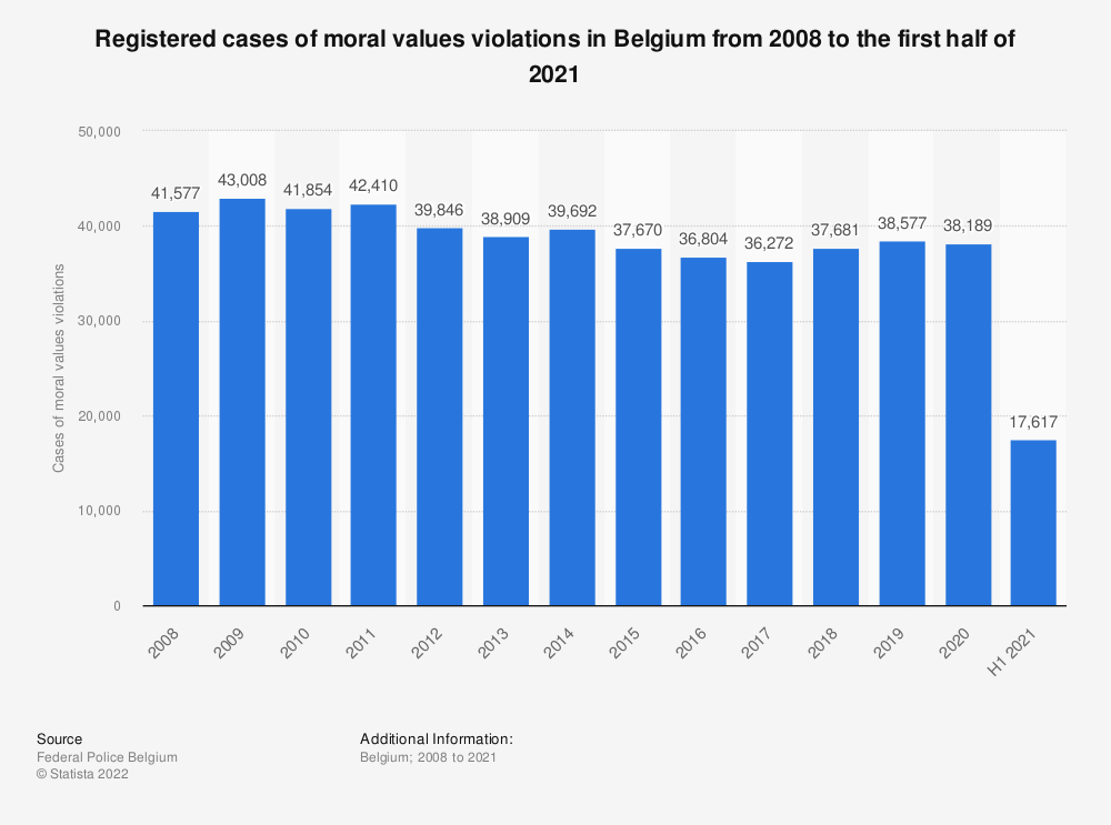 Statistic: Registered cases of moral values violations in Belgium from 2007 to 2017 | Statista