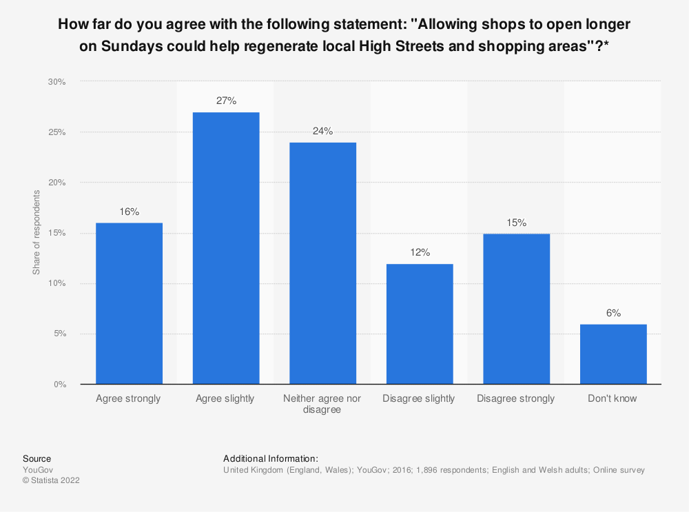 """Statistic: How far do you agree with the following statement: """"Allowing shops to open longer on Sundays could help regenerate local High Streets and shopping areas""""?* 
