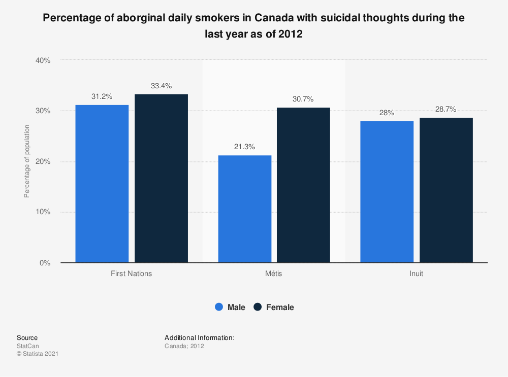 Statistic: Percentage of aborginal daily smokers in Canada with suicidal thoughts during the last year as of 2012  | Statista