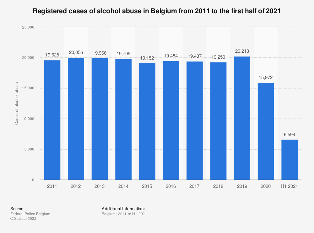 Statistic: Registered cases of alcohol abuse in Belgium from 2008 to 2018 | Statista