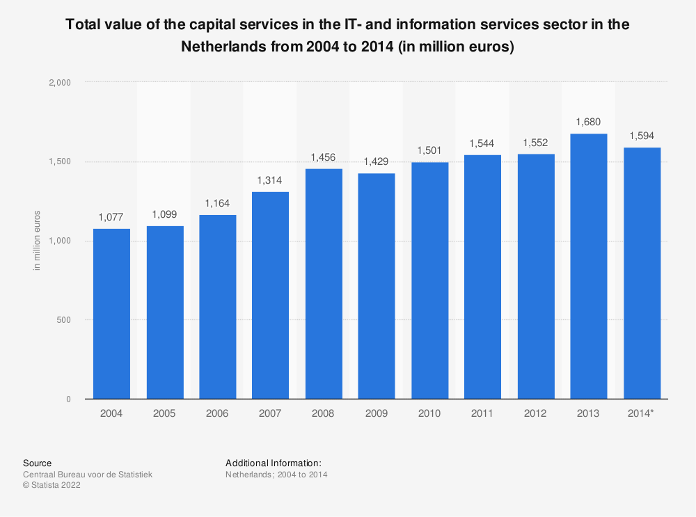 Statistic: Total value of the capital services in the IT- and information services sector in the Netherlands from 2004 to 2014 (in million euros) | Statista