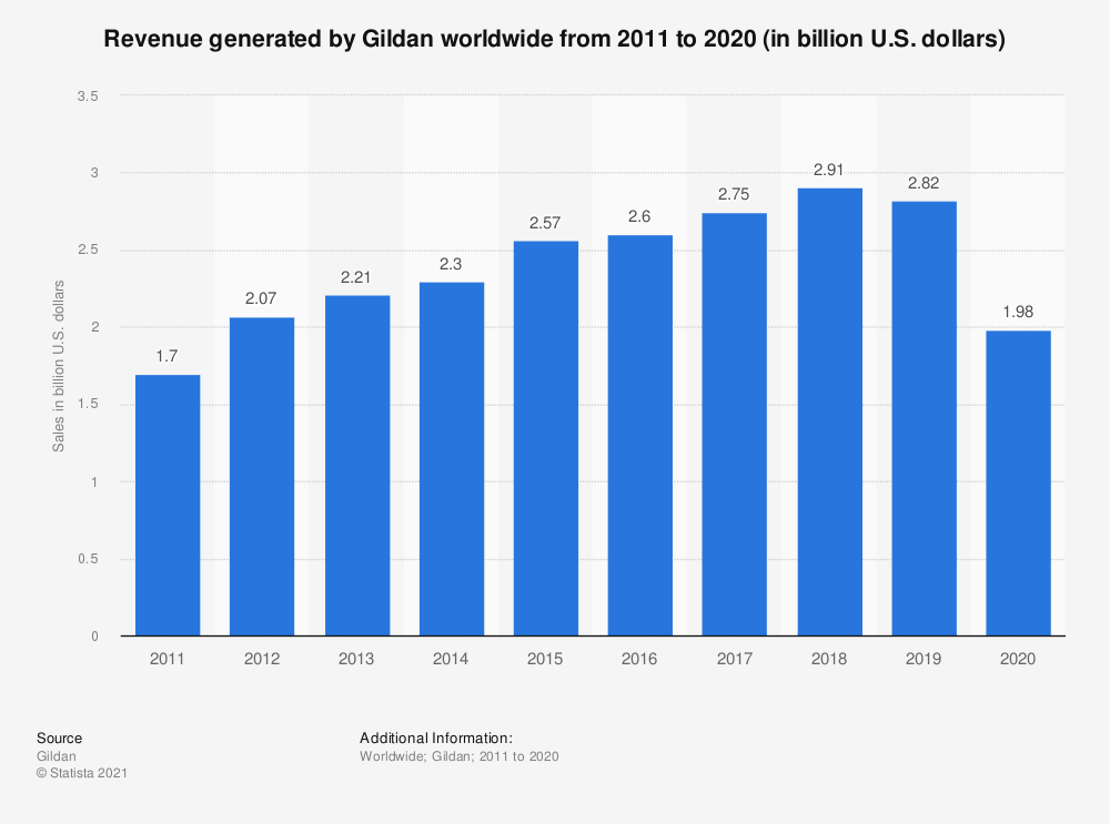 Statistic: Revenue generated by Gildan worldwide from 2011 to 2019 (in billion U.S. dollars) | Statista