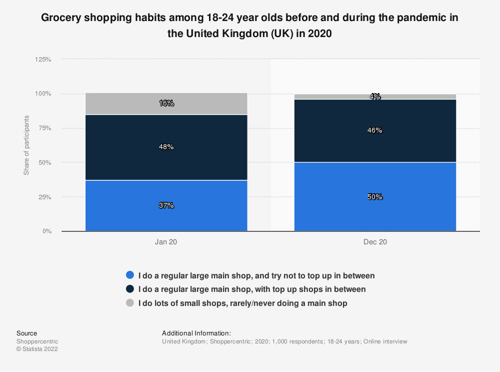 Statistic: How much do you agree with the following statements about consumers' shopping attitudes? | Statista