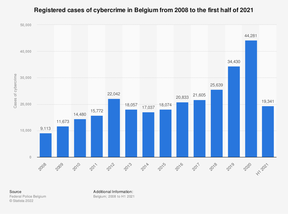 Statistic: Registered cases of cybercrime in Belgium from 2008 to 2018 | Statista