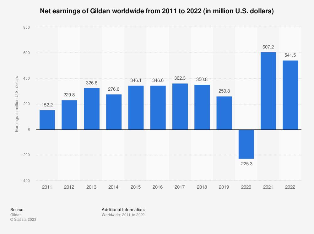 Statistic: Net earnings of Gildan worldwide from 2011 to 2019 (in million U.S. dollars) | Statista