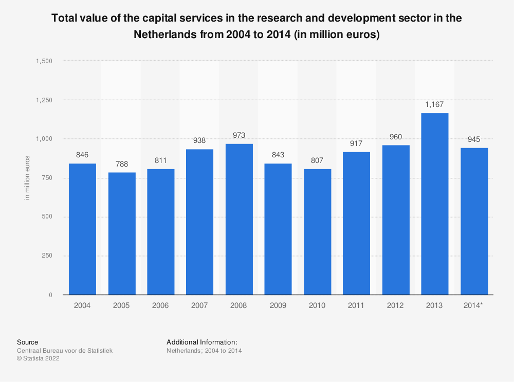 Statistic: Total value of the capital services in the research and development sector in the Netherlands from 2004 to 2014 (in million euros)   Statista