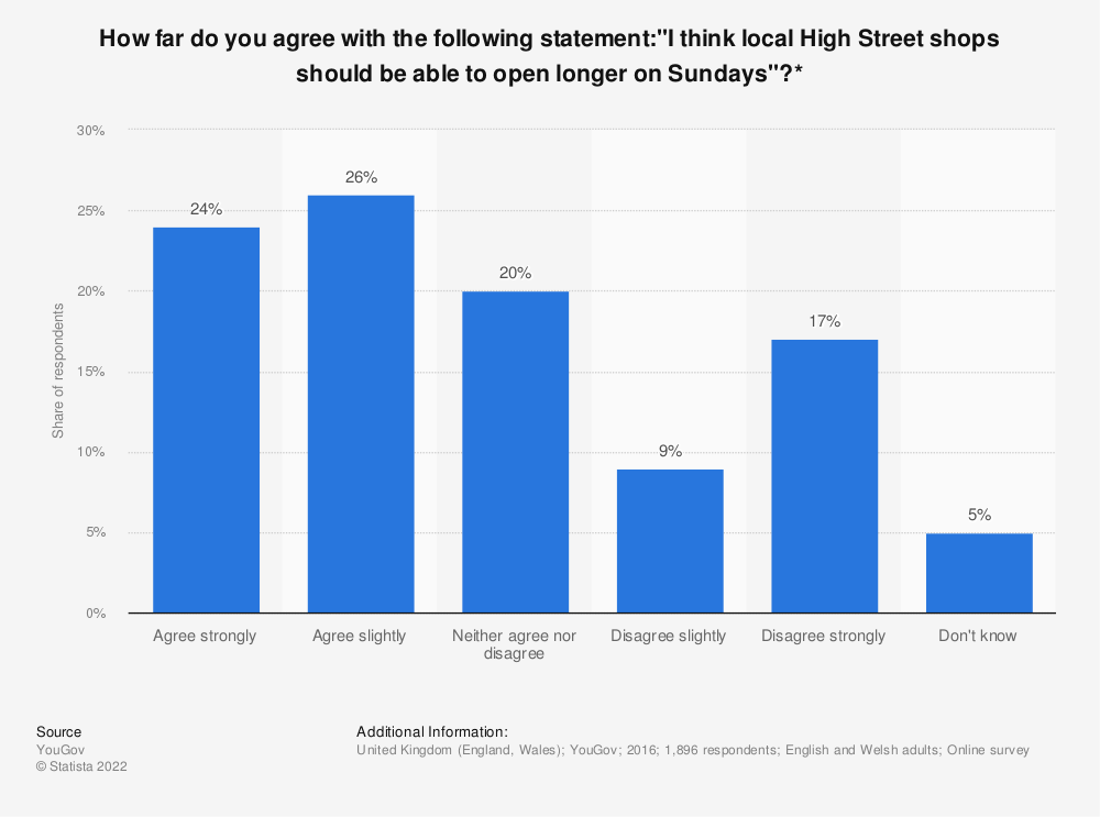 """Statistic: How far do you agree with the following statement:""""I think local High Street shops should be able to open longer on Sundays""""?* 