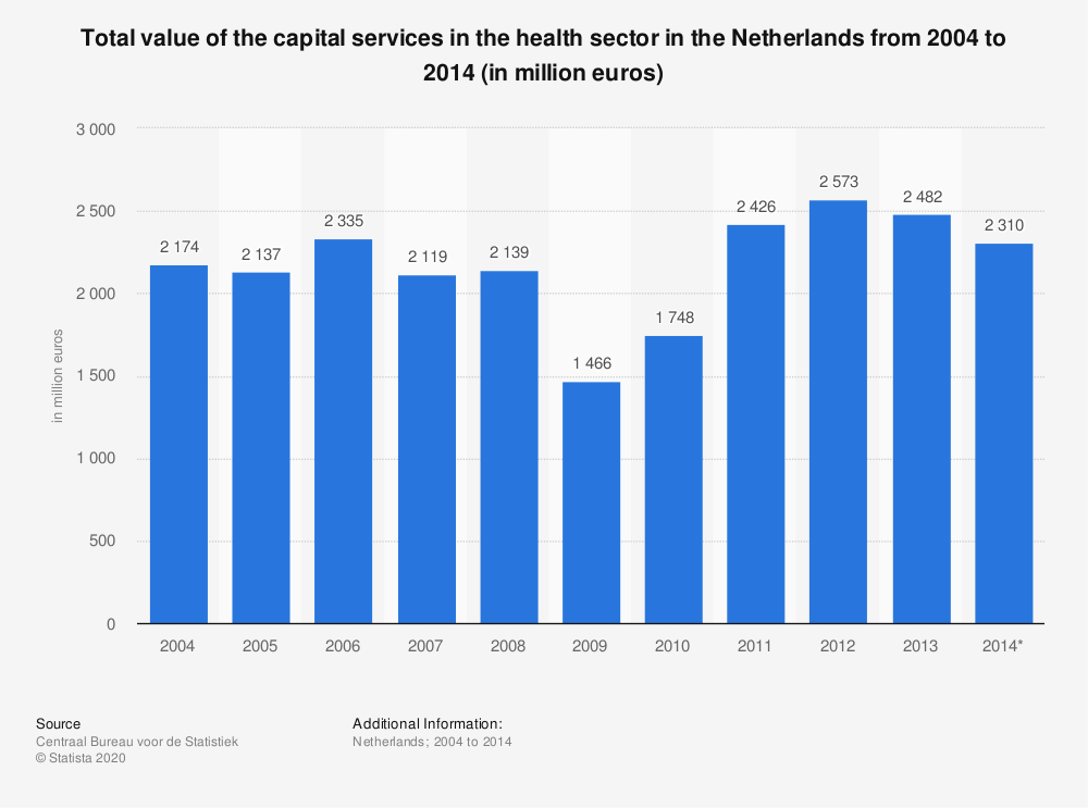 Statistic: Total value of the capital services in the health sector in the Netherlands from 2004 to 2014 (in million euros) | Statista