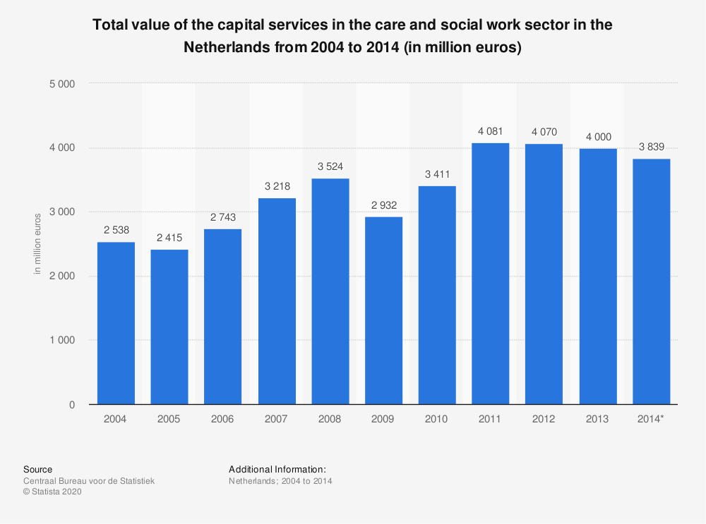 Statistic: Total value of the capital services in the care and social work sector in the Netherlands from 2004 to 2014 (in million euros) | Statista