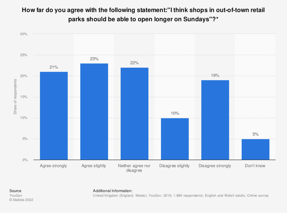 """Statistic: How far do you agree with the following statement:""""I think shops in out-of-town retail parks should be able to open longer on Sundays""""?* 